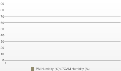 Manila Humidity (AM and PM %)